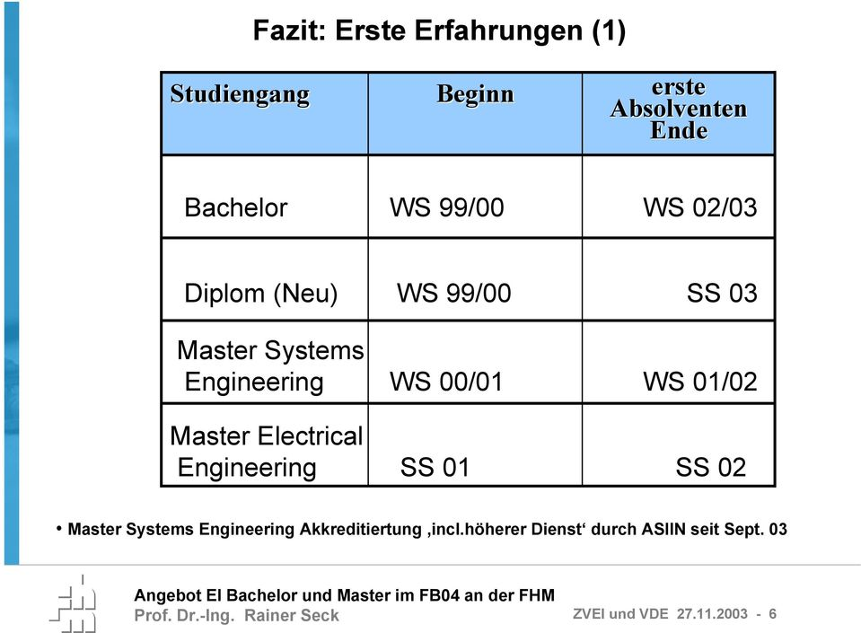 Electrical Engineering SS 01 SS 02 Master Systems Engineering Akkreditiertung incl.