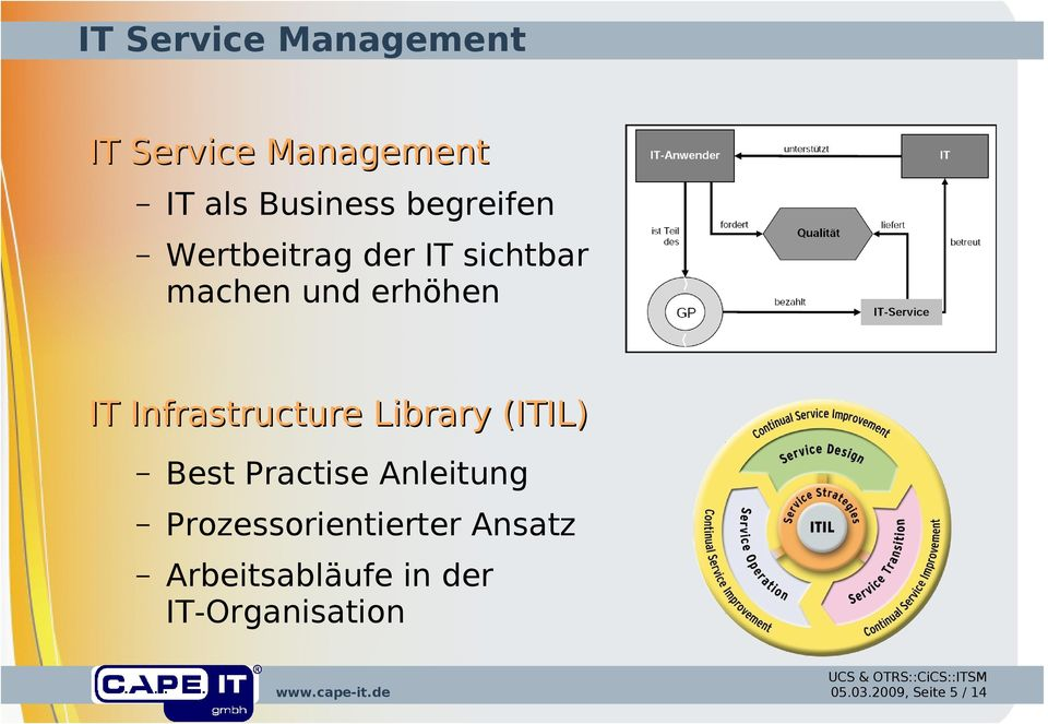 Infrastructure Library (ITIL) Best Practise Anleitung