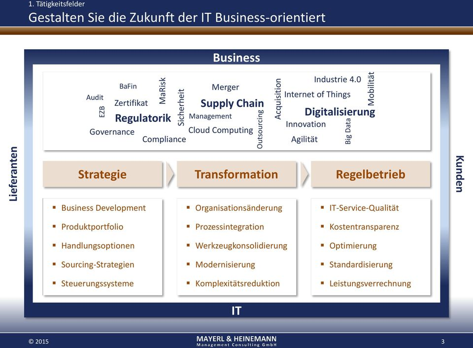 Zertifikat Governance Regulatorik Merger Supply Chain Cloud Computing Compliance Industrie 4.
