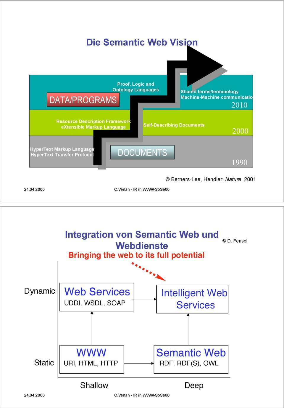 Foundation of the Current Web 1990 Berners-Lee, Hendler; Nature, 2001 Integration von Semantic Web und Webdienste Bringing the web to its full