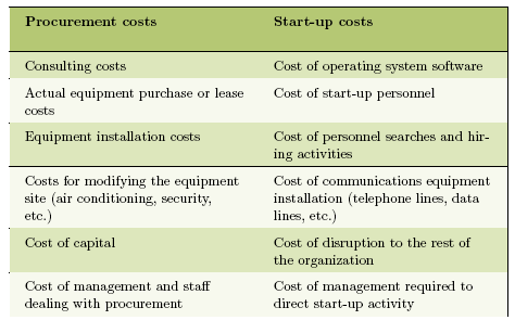 Cost Benefit Analysis Process : 3 Stufen : Data Collection Cost vs.