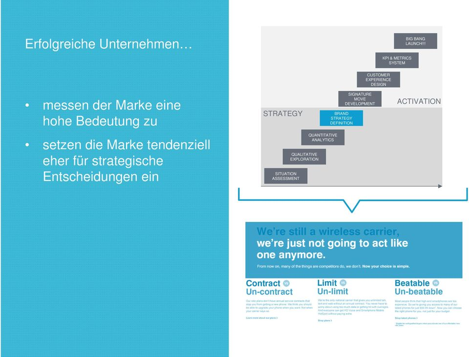 Bedeutung zu STRATEGY BRAND STRATEGY DEFINITION SIGNATURE MOVE DEVELOPMENT ACTIVATION