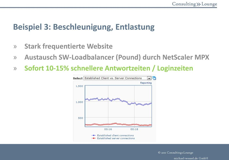 SW-Loadbalancer (Pound) durch NetScaler