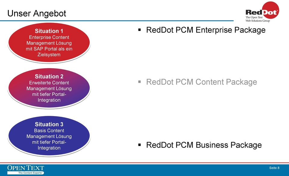 Lösung mit tiefer Portal- Integration RedDot PCM Content Package Situation 3 Basis