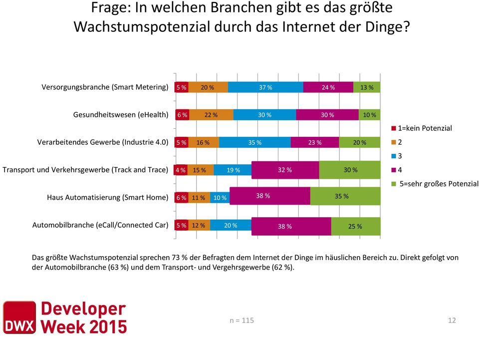 0) 5 % 16 % 35 % 23 % 20 % 2 3 Transport und Verkehrsgewerbe (Track and Trace) 4 % 15 % 19 % 32 31 % 30 % 4 5=sehr großes Potenzial Haus Automatisierung (Smart Home) 6 % 11 % 10 % 38