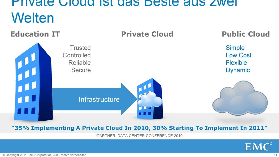 Cloud Trusted Controlled Reliable Secure Simple Low Cost Flexible Dynamic