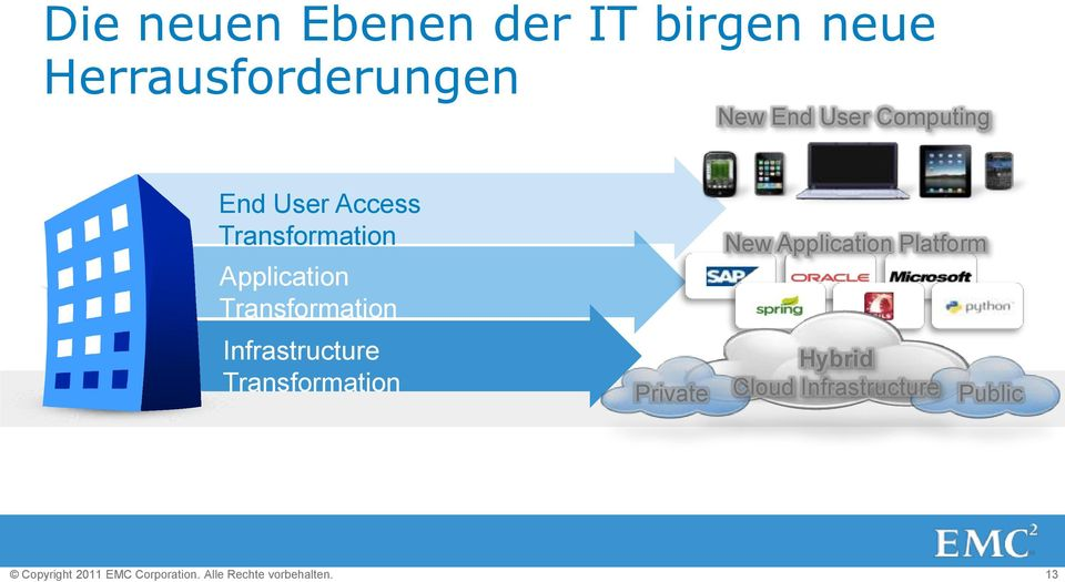 Computing End User Access Transformation Application Transformation