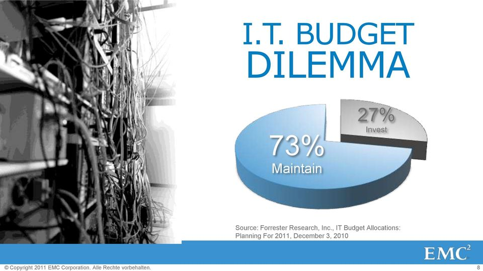 BUDGET DILEMMA 73% Maintain 27% Invest Source: