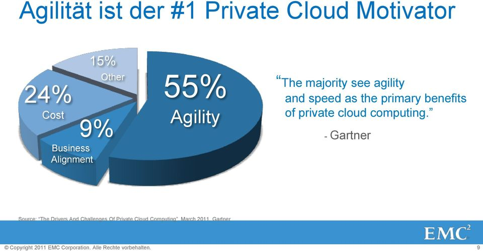 Alignment 55% Agility The majority see agility and speed as the primary benefits of
