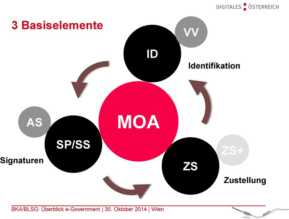 AS MOA Signaturen