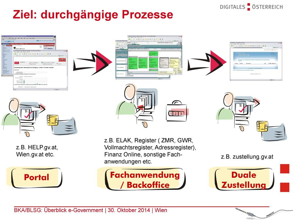 ELAK, Register ( ZMR, GWR, Vollmachtsregister, Adressregister),