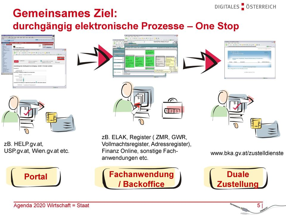 ELAK, Register ( ZMR, GWR, Vollmachtsregister, Adressregister), Finanz Online,