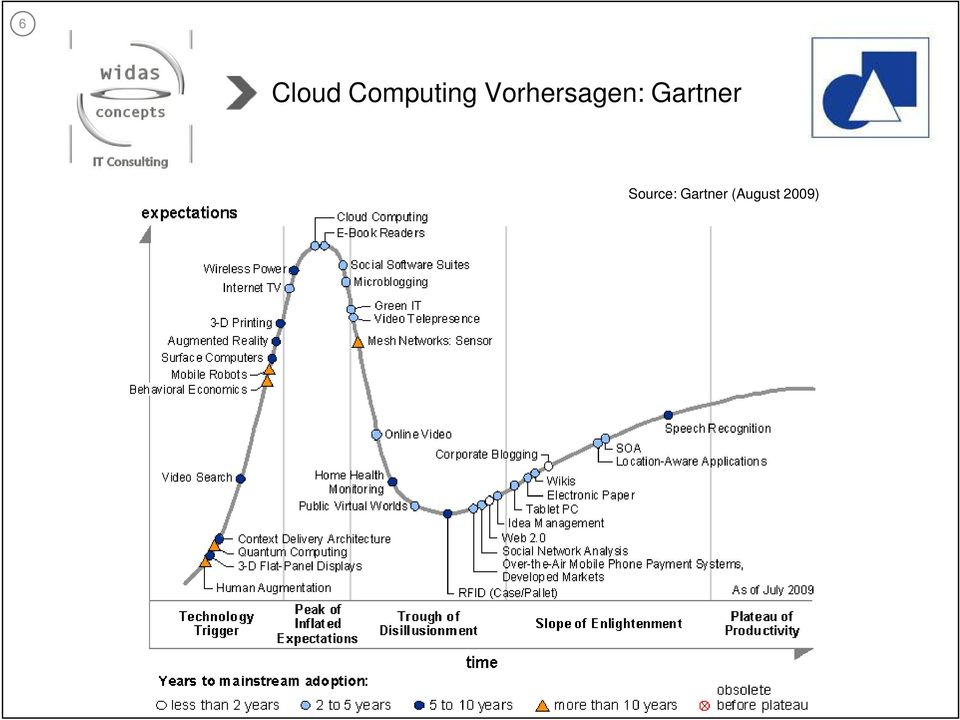 Source: Gartner