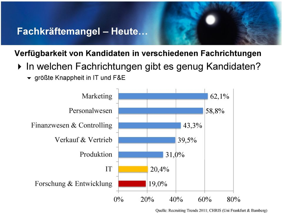 größte Knappheit in IT und F&E Marketing Personalwesen 62,1% 58,8% Finanzwesen & Controlling