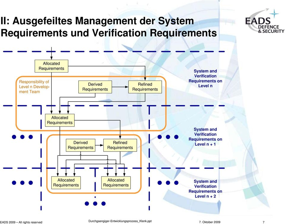 Verification on Level n llocated erived efined System and