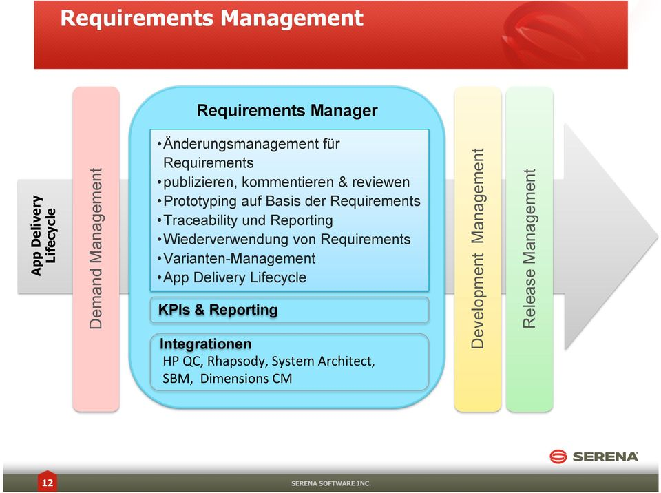 Reporting Wiederverwendung von Requirements Varianten-Management App Delivery Lifecycle KPIs & Reporting
