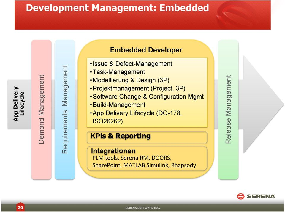 Software Change & Configuration Mgmt Build-Management App Delivery Lifecycle (DO-178, ISO26262) KPIs & Reporting