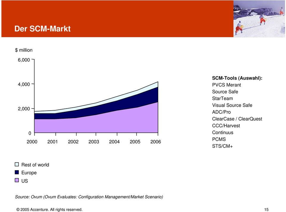 ClearQuest CCC/Harvest Continuus PCMS STS/CM+ Rest of world Europe US Source: Ovum (Ovum