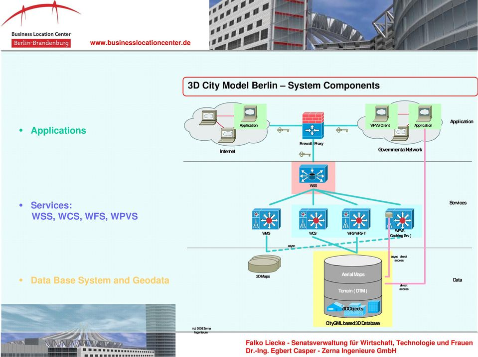 WFS/ WFS- T WPVS ( Caching Srv ) async async direct access Data Base System and Geodata 2D Maps