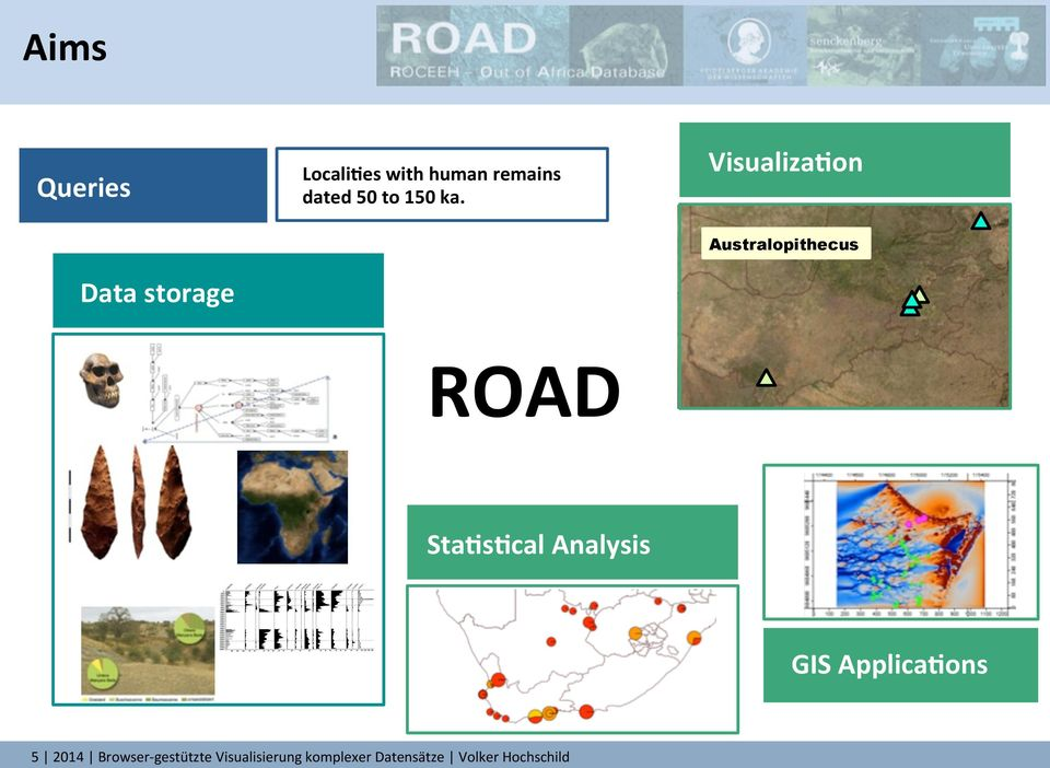 VisualizaJon Data storage Australopithecus ROAD