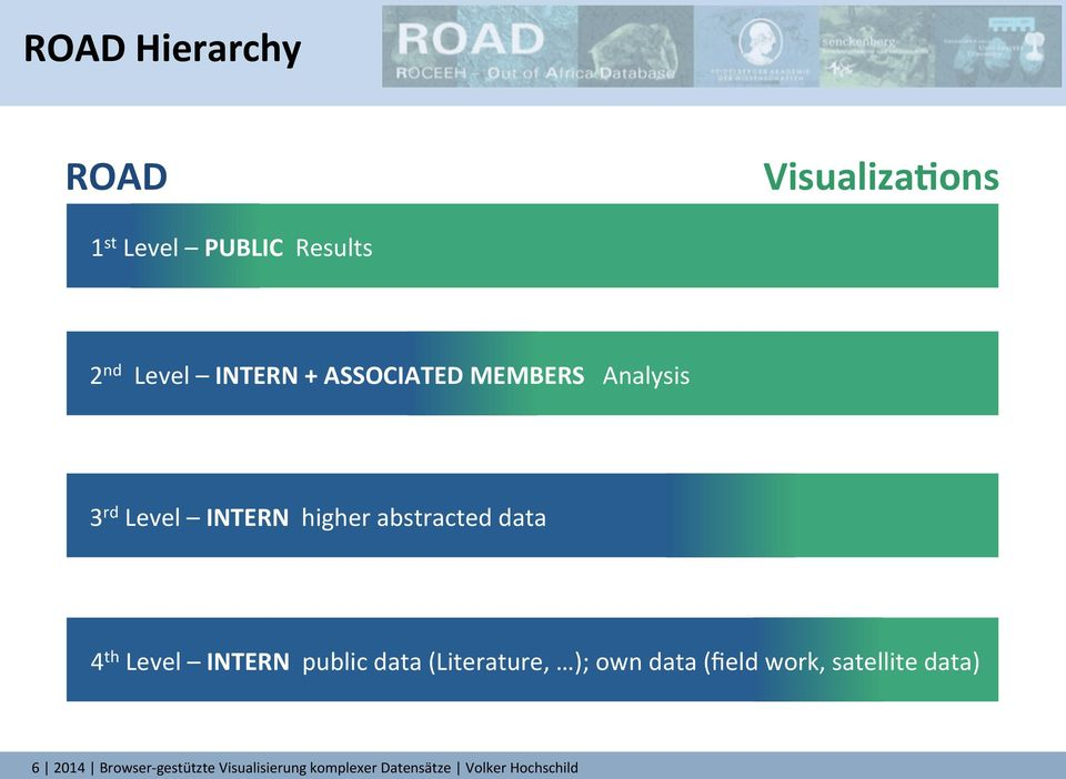 Level INTERN public data (Literature, ); own data (field work, satellite