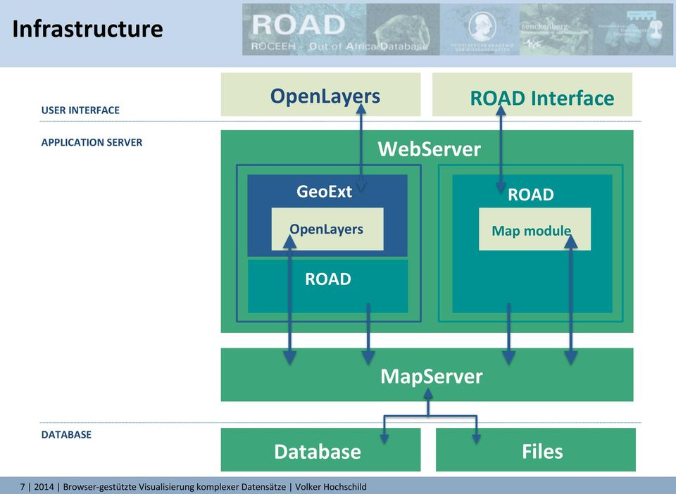 module ROAD MapServer DATABASE Database Files 7 2014