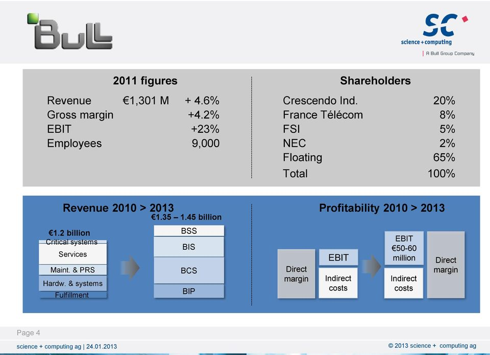 20% France Télécom 8% FSI 5% NEC 2% Floating 65% Total 100% Revenue 2010 > 2013 Profitability 2010 >