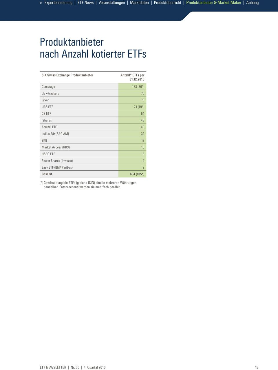 32 ZKB 12 Market Access (RBS) 10 HSBC ETF 6 Power Shares (Invesco) 4 Easy ETF (BNP Paribas) 2 Gesamt 604 (105*) (*) Gewisse