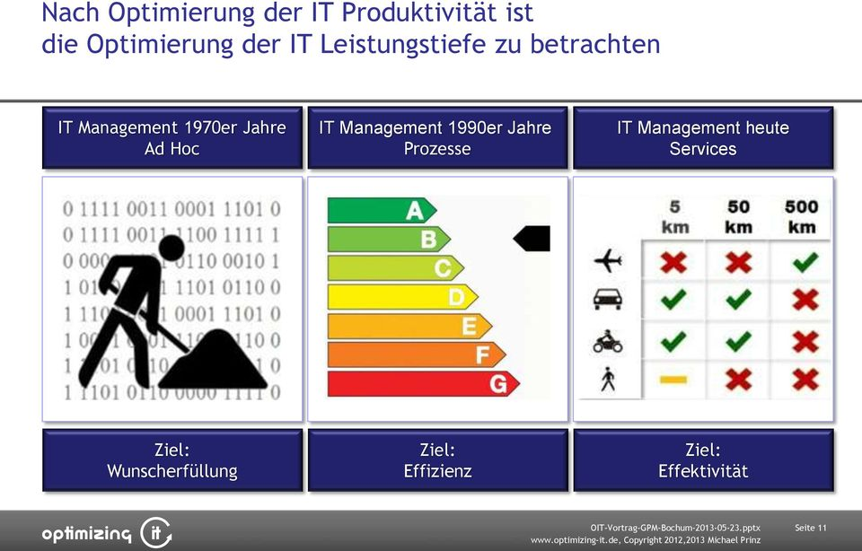 IT Management 1990er Jahre Prozesse IT Management heute Services