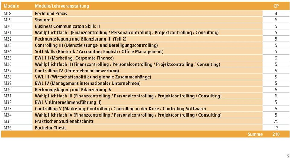 Management) 5 M25 BWL III (Marketing, Corporate Finance) 6 M26 Wahlpflichtfach II (Finanzcontrolling / Personalcontrolling / Projektcontrolling / Consulting) 5 M27 Controlling IV