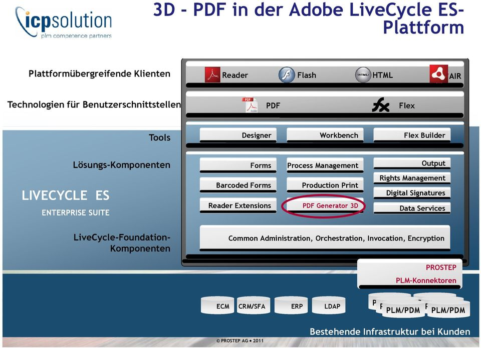 Production Print PDF Generator 3D Rights Management Digital Signatures Data Services LiveCycle-Foundation- Komponenten Common Administration, Orchestration,