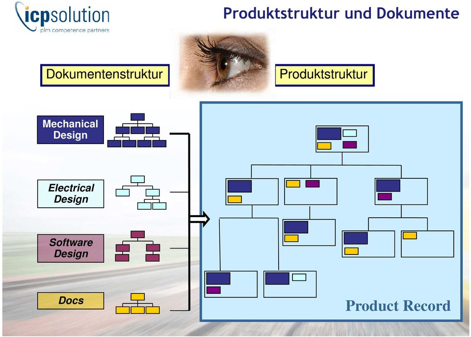 Produktstruktur Mechanical Design