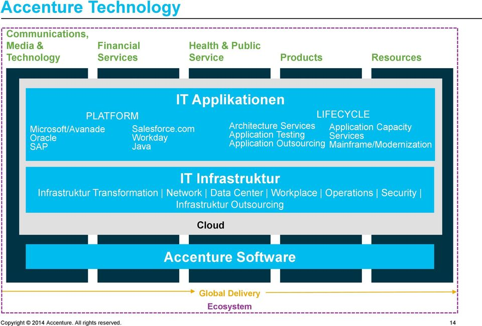 com Workday Java IT Applikationen Architecture Services Application Testing Application Outsourcing LIFECYCLE Application Capacity
