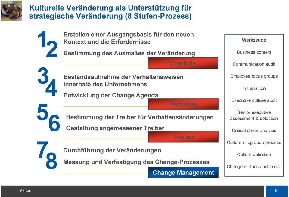 Bestimmung der Treiber für Verhaltensänderungen Gestaltung angemessener Treiber Employee focus groups In transition Executive culture audit Senior executive assessment & selection Critical