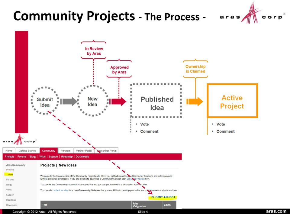 Projects -
