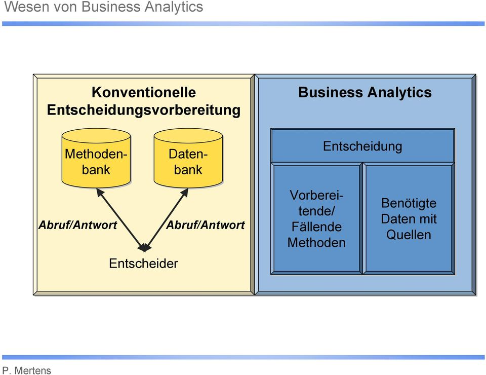 Entscheider Business Analytics Methoden- Datenbanbank