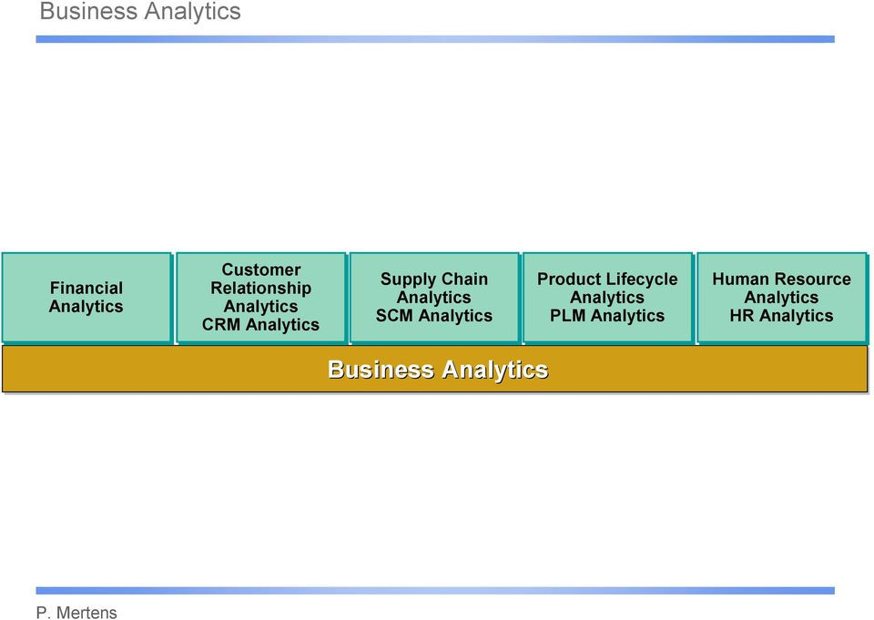 Analytics SCM Analytics Product Lifecycle Analytics