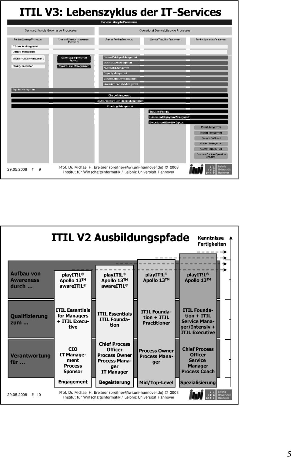 l Apollo 13 TM Qualifizierung zum ITIL Essentials for Managers + ITIL Executive ITIL Essentials ITIL Foundation ITIL Foundation + ITIL Practitioner ITIL Foundation + ITIL