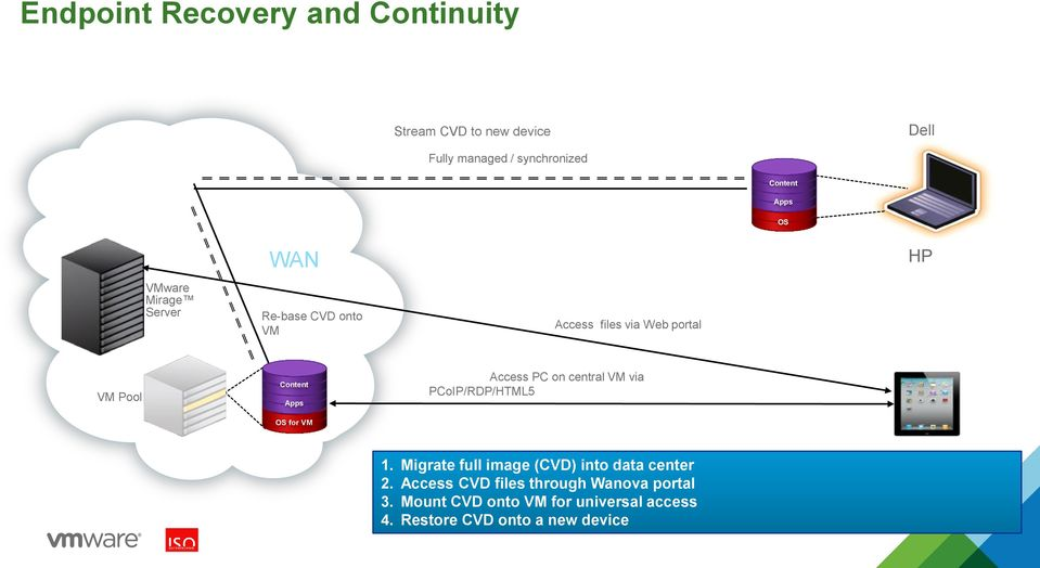 for VM Access PC on central VM via PCoIP/RDP/HTML5 1. Migrate full image (CVD) into data center 2.