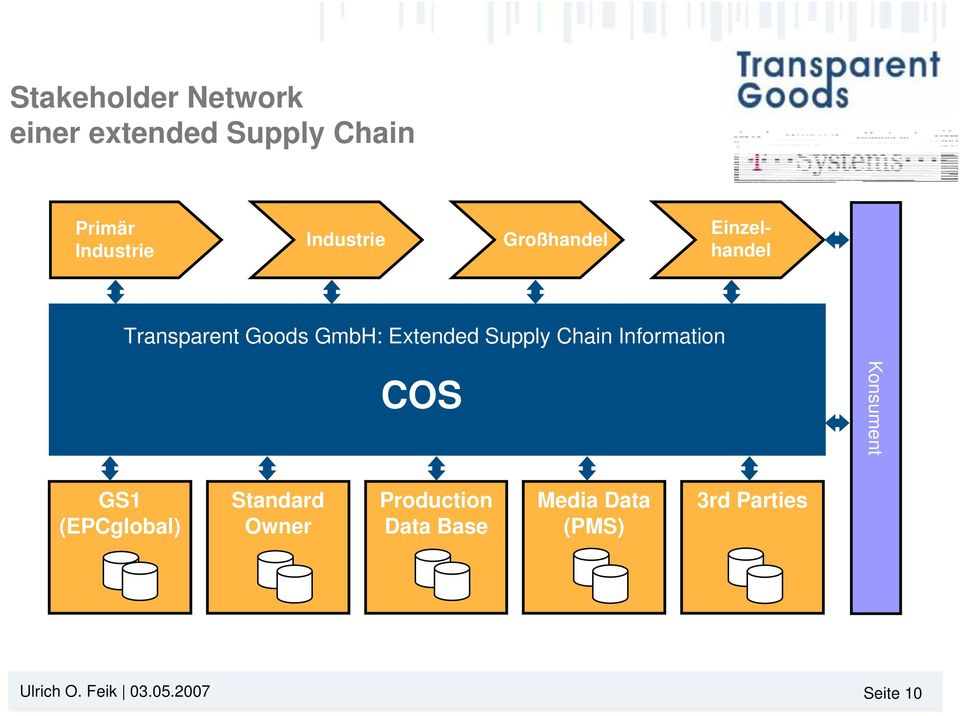 Supply Chain Information COS Konsument GS1 (EPCglobal) Standard Owner