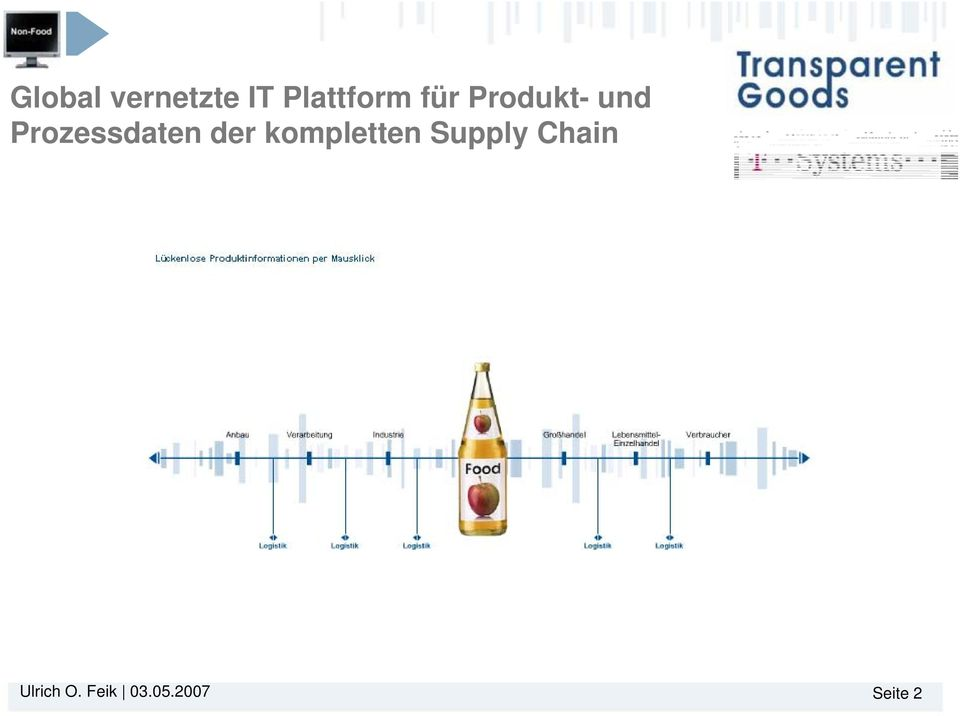 der kompletten Supply Chain