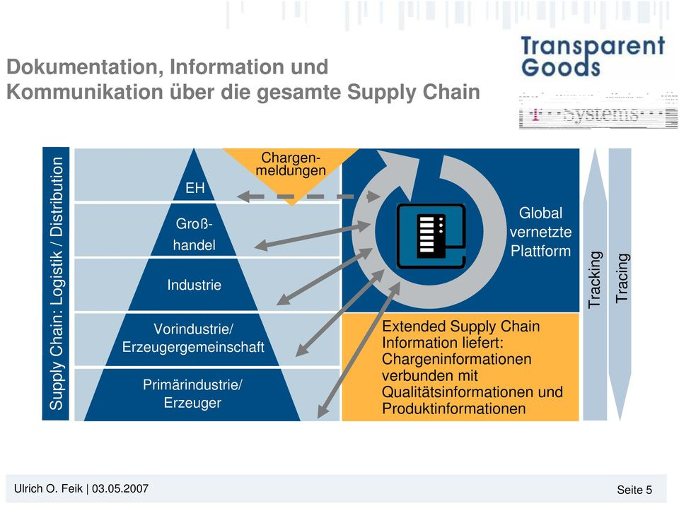 Chargenmeldungen Global vernetzte Plattform Extended Supply Chain Information liefert: