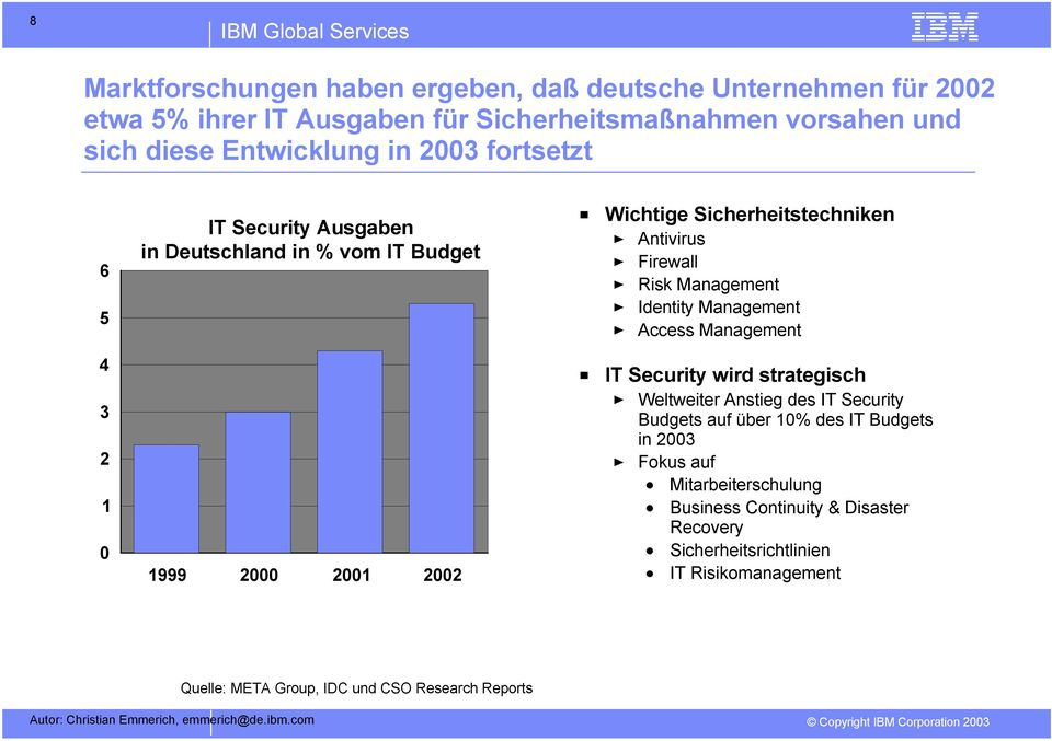 Management Identity Management Access Management IT Security wird strategisch Weltweiter Anstieg des IT Security Budgets auf über 10% des IT Budgets in 2003