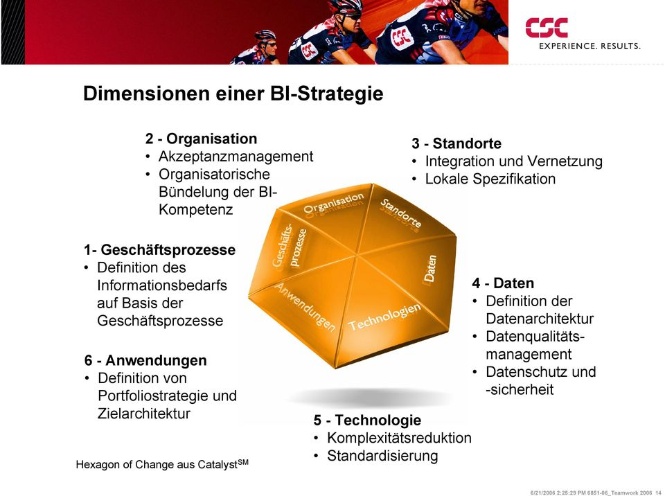 Definition von Portfoliostrategie und Zielarchitektur Hexagon of Change aus Catalyst SM 5 - Technologie Komplexitätsreduktion