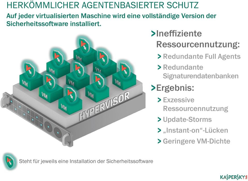 Ineffiziente Ressourcennutzung: Redundante Full Agents Redundante Signaturendatenbanken