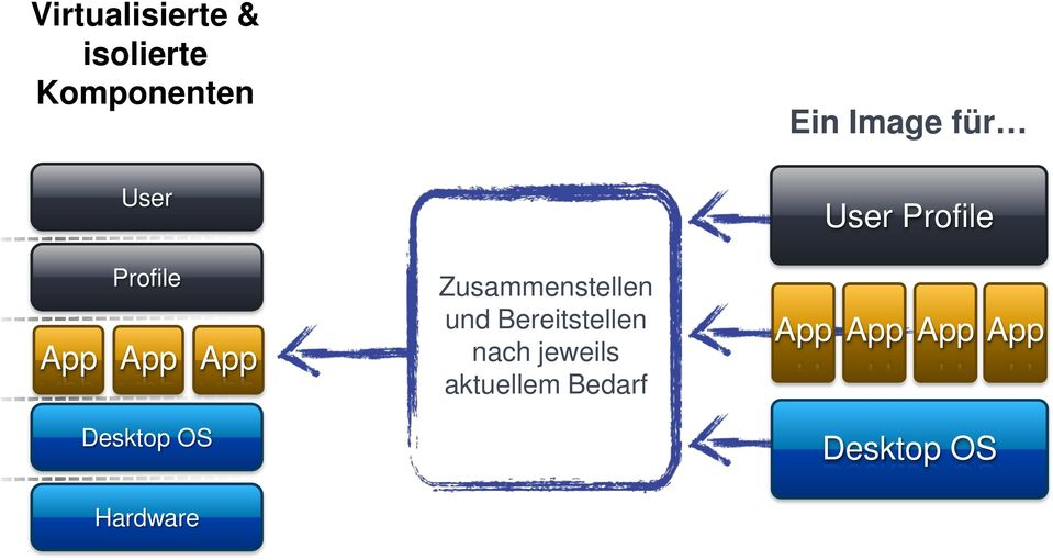 und Bereitstellen On-demand assembly nach jeweils &