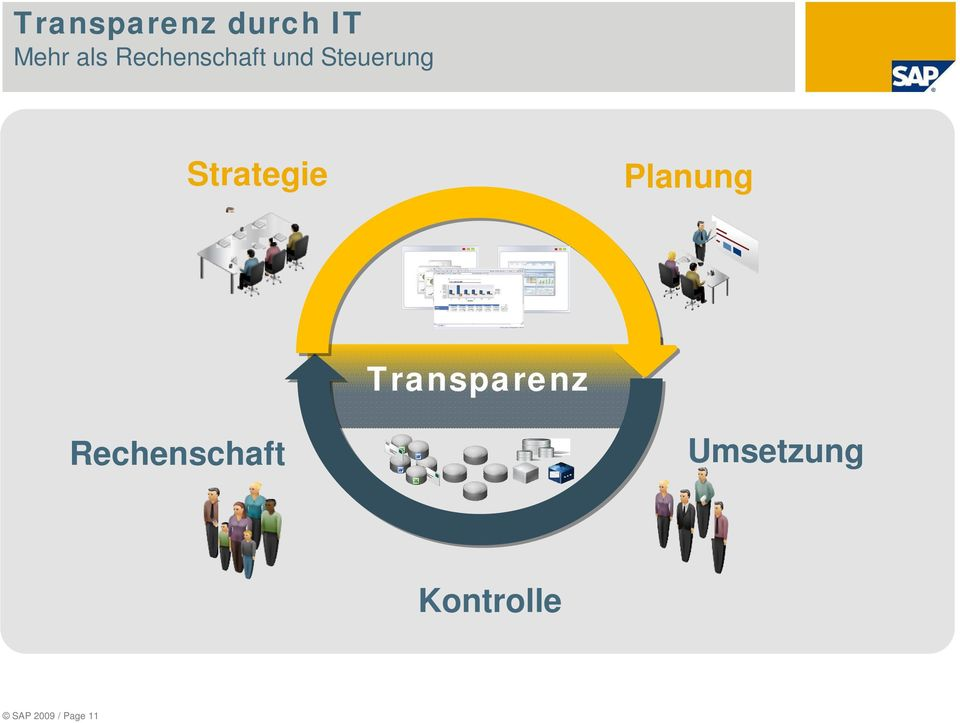 Strategie Planung Transparenz