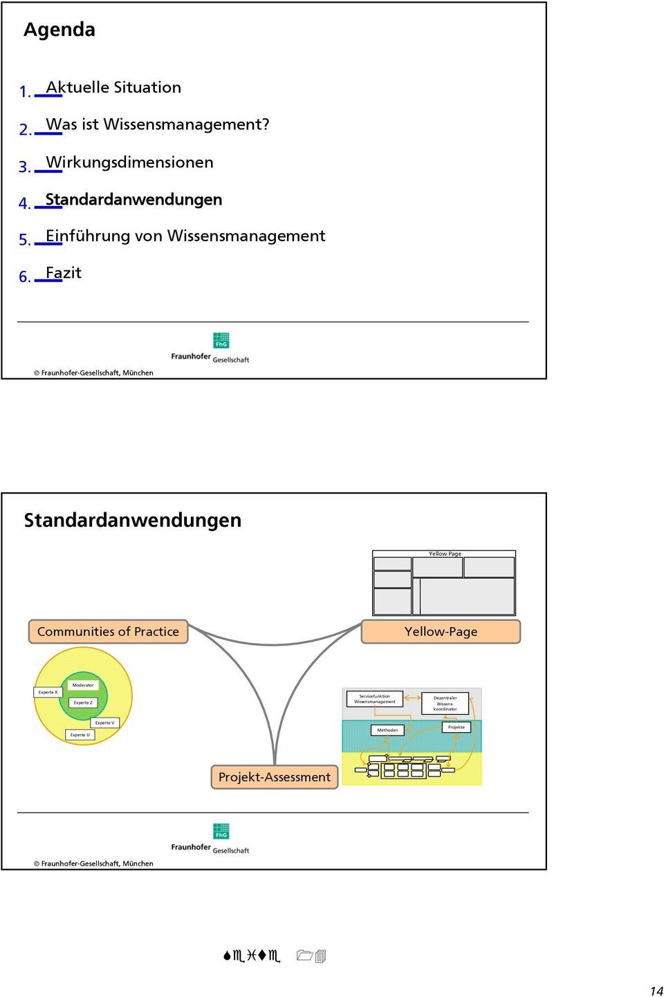 Standardanwendungen Yellow Page Communities of Practice Yellow-Page Moderator Experte X