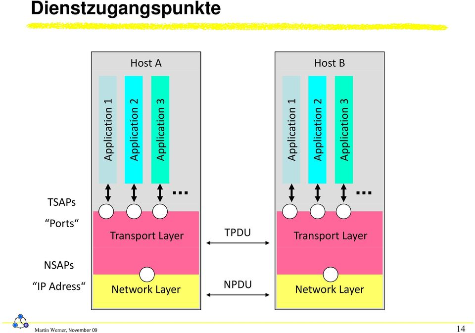 3 TSAPs Ports Transport Layer TPDU Transport Layer NSAPs IP