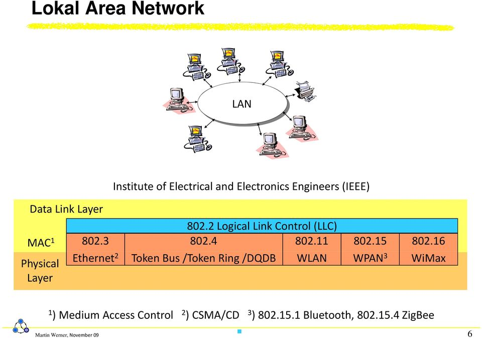 16 Ethernet 2 Token Bus /Token Ring /DQDB WLAN WPAN 3 WiMax Physical Layer 1 ) Medium